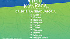 Locandina iCity Rank smart city