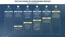 Volkswagen autonomous driving stages